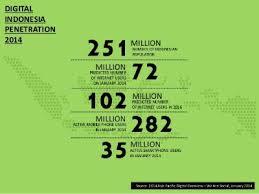 digital penetration indonesia
