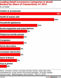 2014 ecommerce breakdown (excluding travel and travel-related purchases) from Brazilian e-commerce specialist E-bit